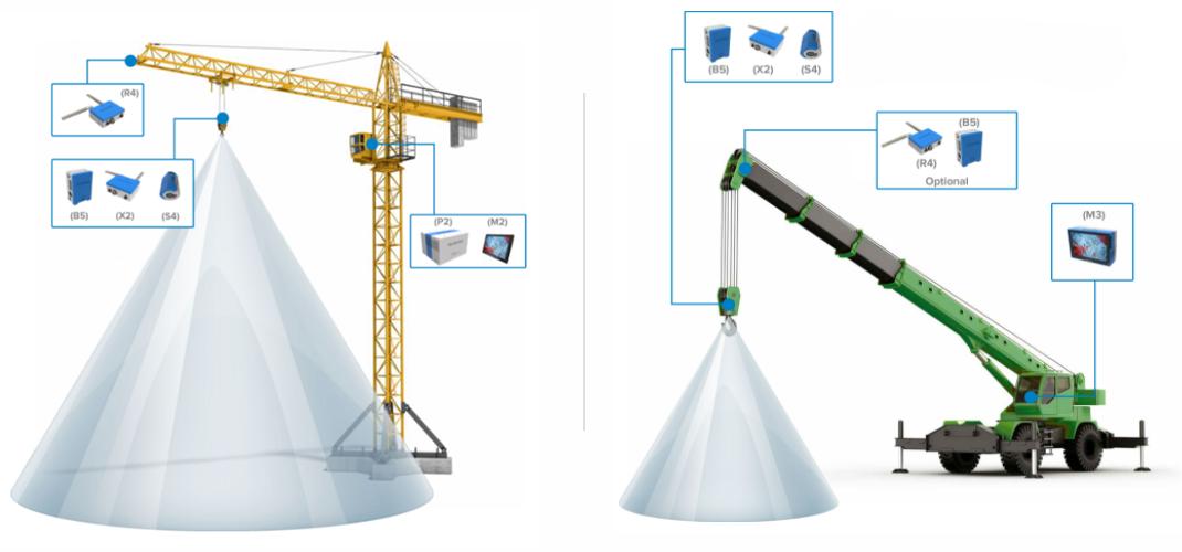 BlokCam-Cranes